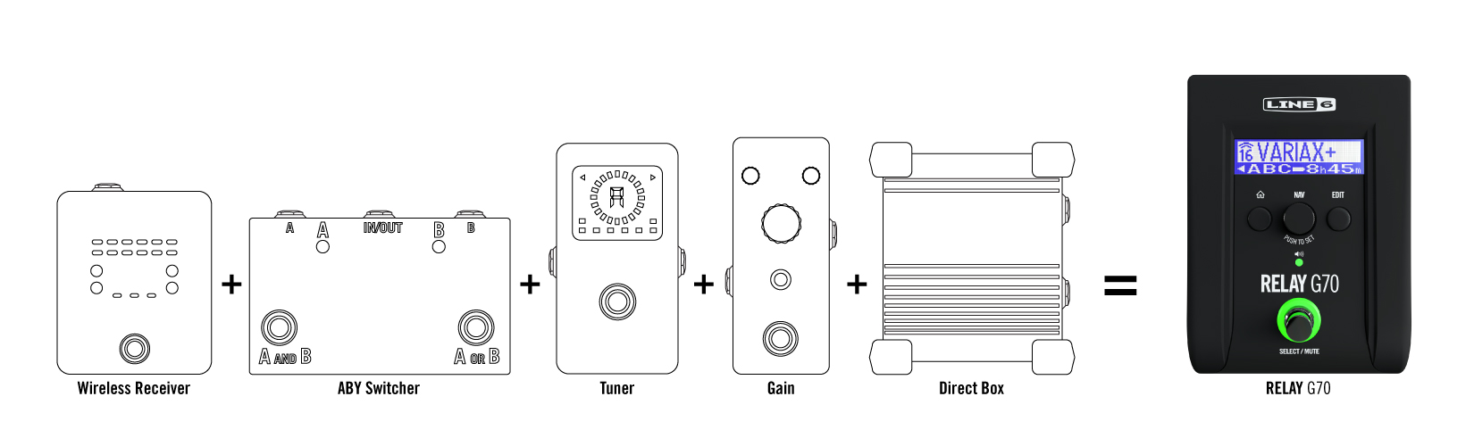 Line 6 Relay Guitar Wireless System G70 and G75 diagram illustrating five pedals in one